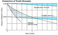 Comparison of Tensile Strengths