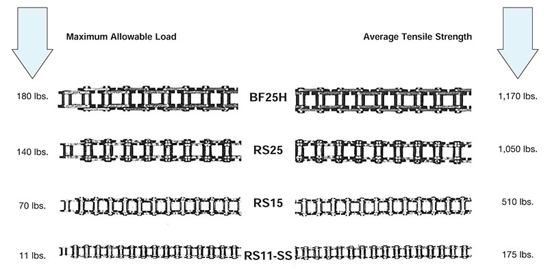 RS15 Ultra Miniature Chains