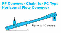 RF Flow Conveyor Chains - 2